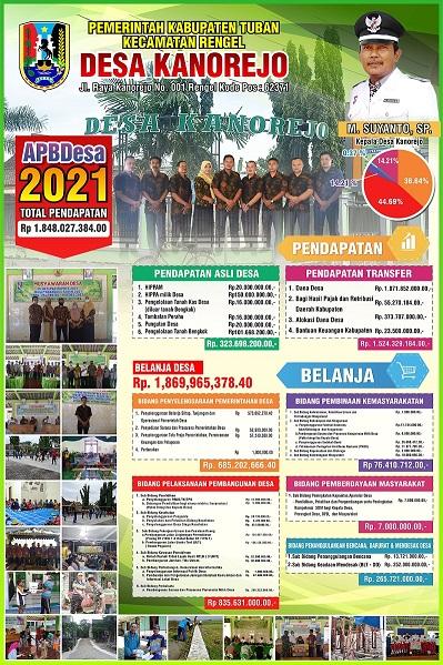 APB Desa Kanorejo Tahun 2021